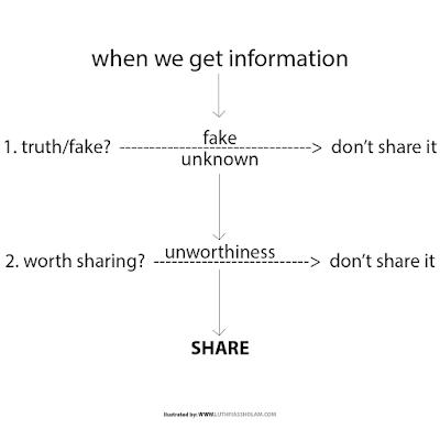 Beat Hoax/Fake News