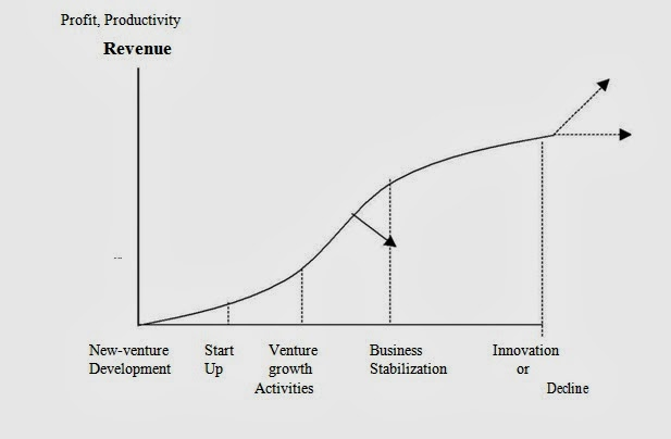 sim venture business planning and developement Enrol in our programmes to develop your business idea and the entrepreneur in you customised learning & development solutions  singapore institute of management (sim).