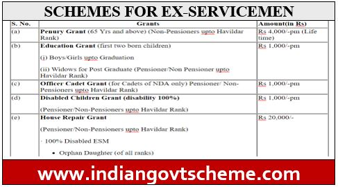 SCHEMES+FOR+EX+SERVICEMEN