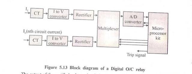Digital Overcurrent Relay