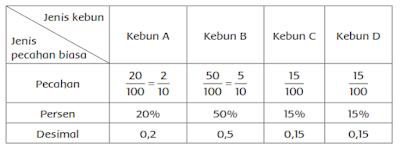 SOAL LATIHAN MATEMATIKA KELAS 6 TEMA 1 SUBTEMA 1 PEMBELAJARAN 5 KURIKULUM 2013