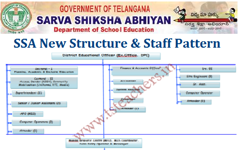 SSA New Structure and Staff Pattern after Reorganisation of District in Telangana Telangana State Sarva Shiksha Abhiyan Adoption of Staff Staff Pattern in District Project Offices in New Districts under the controll of District Educational Officer of concern Dist. Allotment of staff to TSSA DPOs after reorganaisation of Districts in Telangana ssa-new-structure-and-staff-pattern-districts-re-orgnaisations-telangana