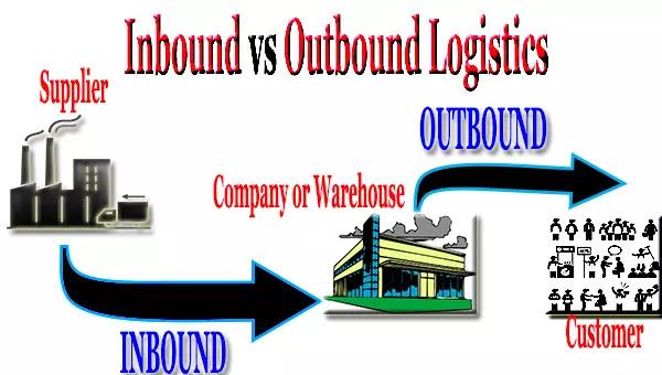 Inbound logistics vs outbound logistics