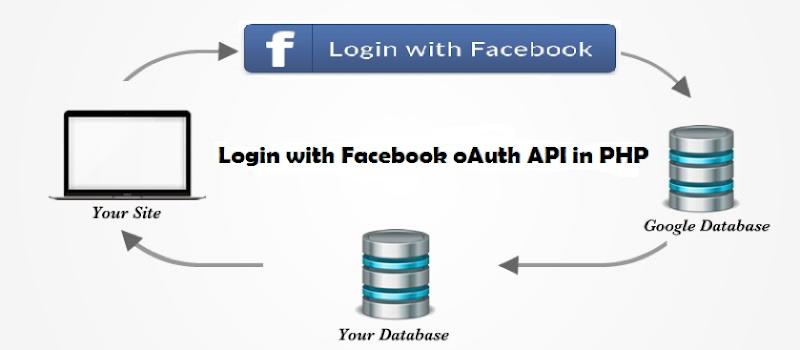 Integrate facebook oauth in PHP for login the App