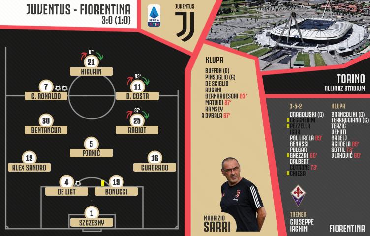 Serie A 2019/20 / 22. kolo / Juventus - Fiorentina 3:0 (1:0)