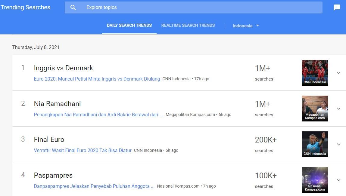 Dasboard Google Trends Nia Ramadhani