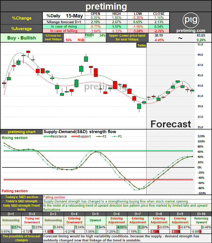 pretiming: BUD. Daily (Anheuser-Busch InBev SA/NV) BUD stock price forecast timing analysis for the next 10days
