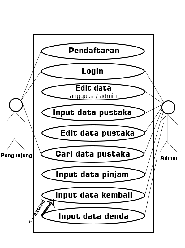 Use Case Diagram Sistem Informasi Perpustakaan Sinau Komputer
