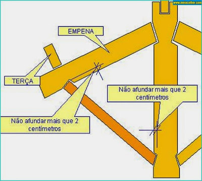 Construção Diagonal