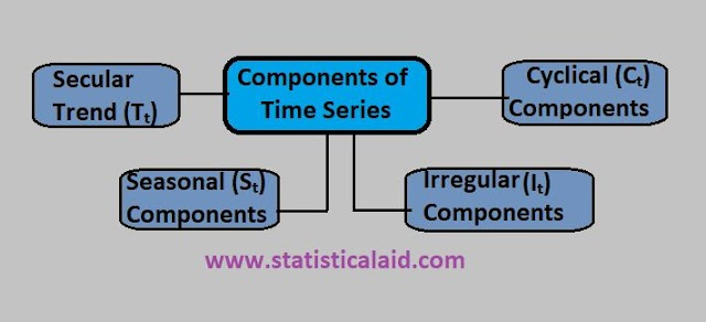 An Intuitive Study of Time Series Analysis