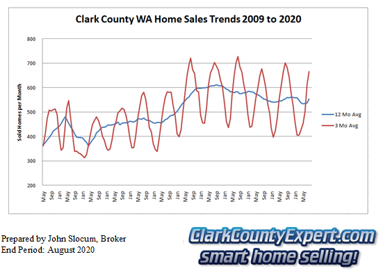 Clark County Home Sales August 2020- Units Sold
