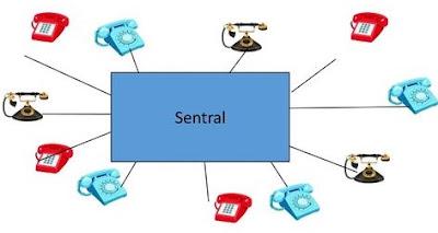 Perbedaan Sentral Analog dan Sentral Digital