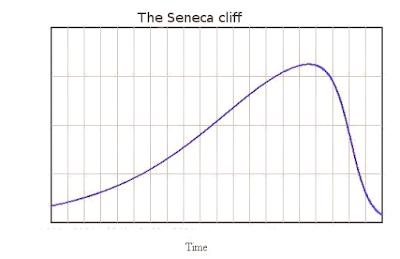 The Seneca Cliff of Oil Production thumbnail