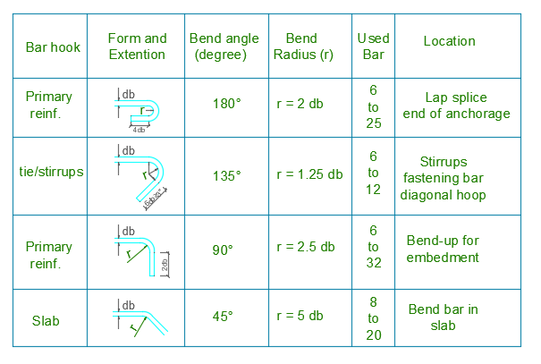 Recommended End Hooks