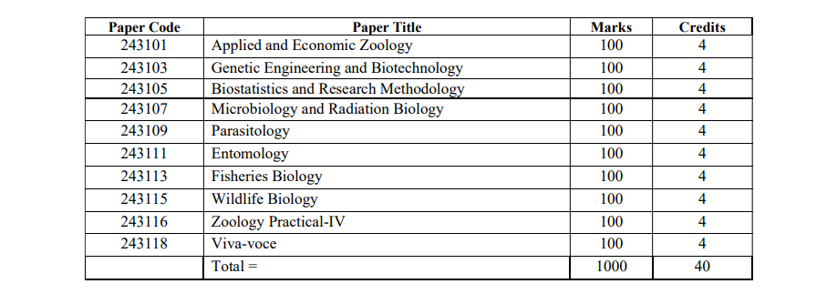 Zoology Department Honours 4th Year Book List
