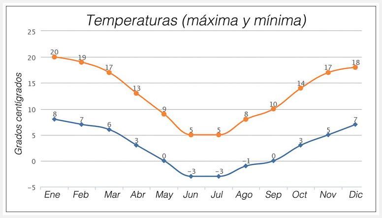 Temperaturas Torres del Paine