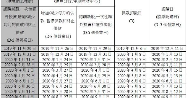 理財見習生: 月供股票入貨日2020