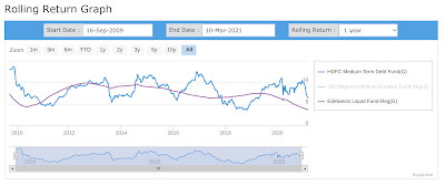 Graph showing 1 year rolling returns of HDFC Medium Duration fund vs Edelweiss Liquid fund