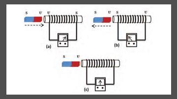menentukan penyebab arah galvanometer pada induksi elektromagnetik