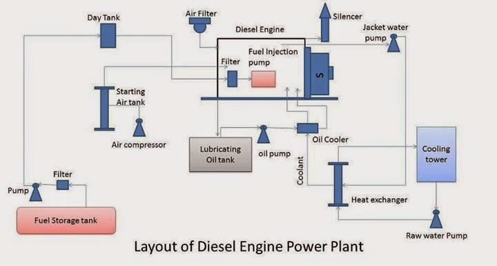 layout of diesel engine power plant electrical single line phone wiring diagram single line wet kit diagram #6