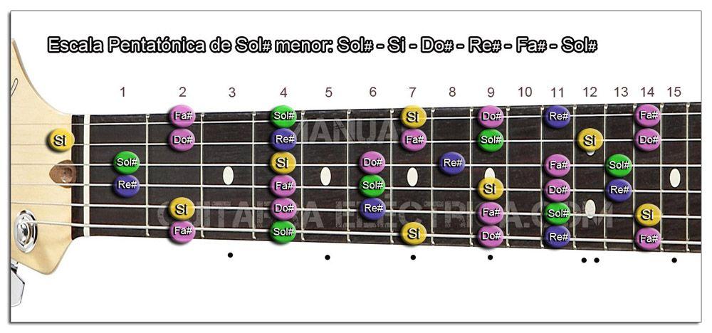 Escala Guitarra Sol sostenido menor Pentatónica - Sol# m