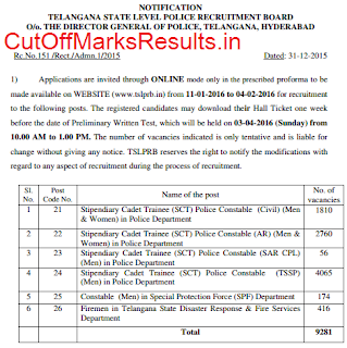 Telangana Police Constable Result date