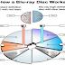 معرفة كافة محركات الأقراص أو الاسطوانات- CD-R DVD±R DVD±RW