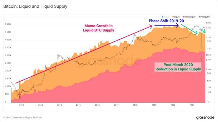 График ликвидных и неликвидных поставок