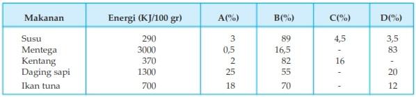 tabel kandungan gizi
