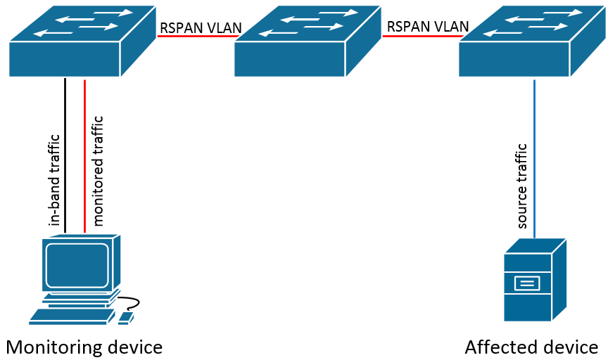 PacketFlow I/O: Configuring RSPAN on Cisco Catalyst Switches