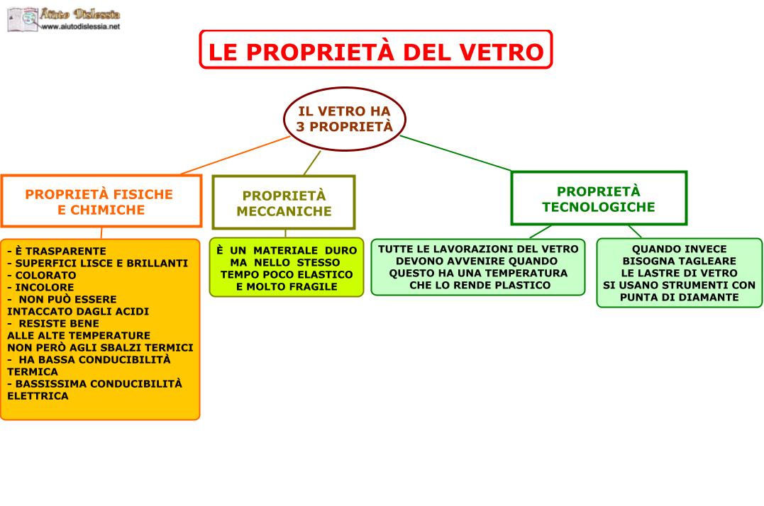 Produzione Artigianale Del Vetro.Il Vetro