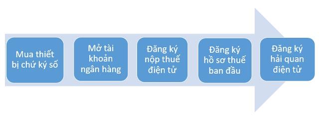Tu-thanh-lap-cong-ty-xuat-nhap-khau-co-kho-khong?