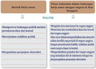 bentuk kerjasama Tema 4 Kelas 6 Halaman 1, 4, 5, 7, 8, 9