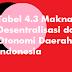 Tabel 4.3 Makna Desentralisasi dan Otonomi Daerah di Indonesia