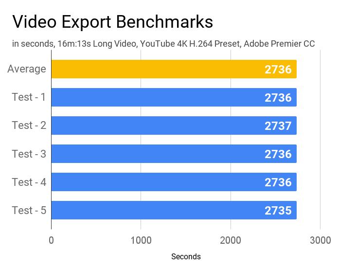 Video export benchmarks of Lenovo IdeaPad Slim 3i laptop.
