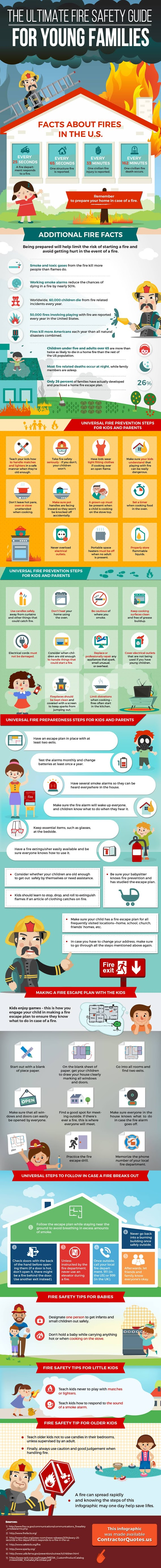 The Ultimate Fire Safety Guide For Young Families #infographic #Fire Safety #Kids #infographics #Babies #Safety Tips #Fire Exit