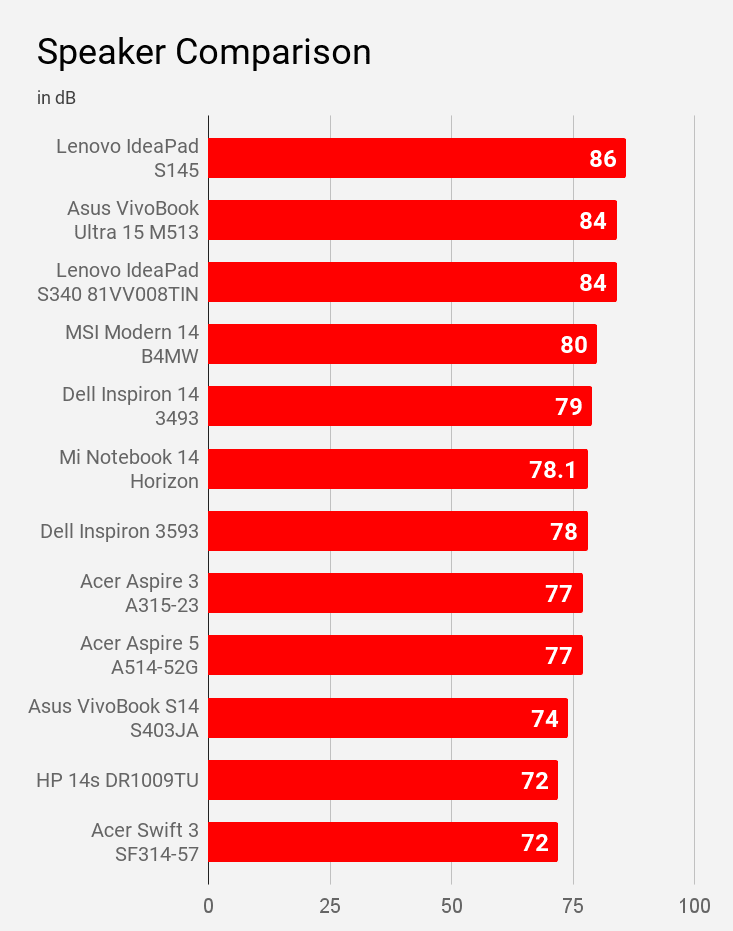 Speaker sound-level compared for laptops of price under 60K.