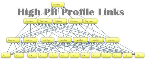 Profile Links