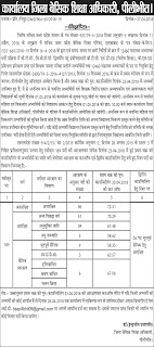 Pilibheet Districts 12460 Cut Off Marks, Assistant Teacher