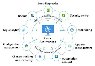 Working With Azure Automanage