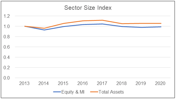 Sector size index
