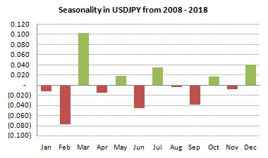 USDJPY 10-year Seasonality