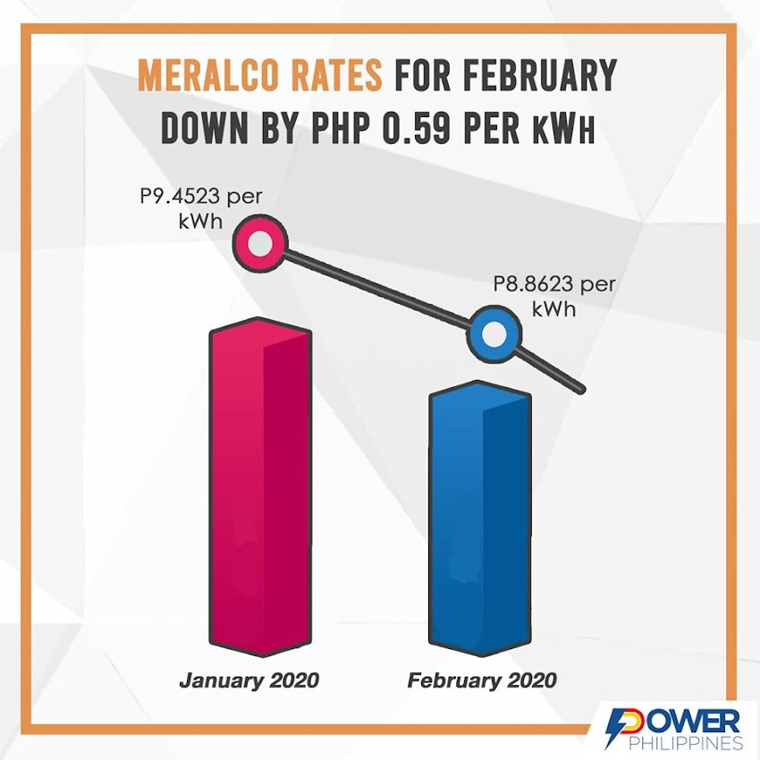 Expect a Lower Meralco Bill This February 2020