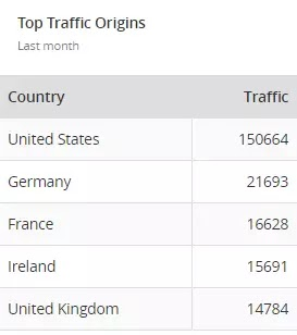 avianquests.com August 2017 Top Traffic Origins by Country