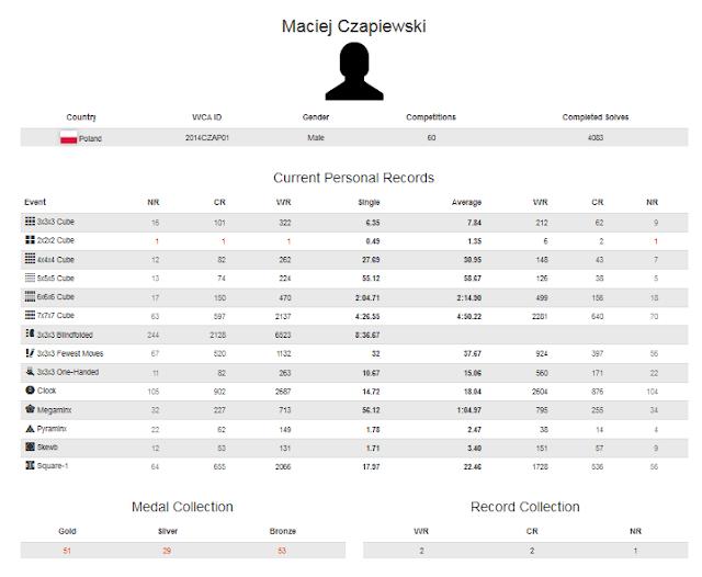 Profile akun WCA Maciej Czapiewski merupakan cuber dengan rekor terlama