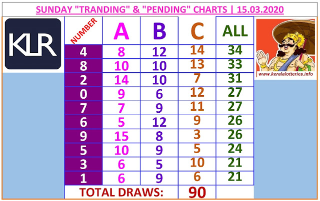 Kerala Lottery Winning Number Trending and Pending  chart  of 90 days on   15.03.2020
