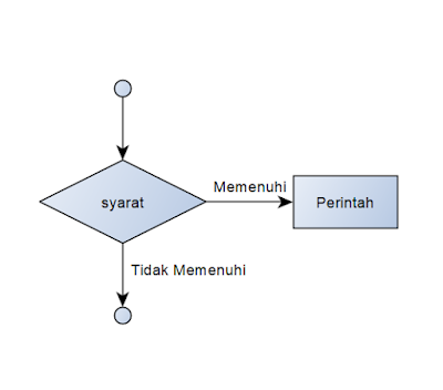 Kondisi If - Else pada Bahasa C
