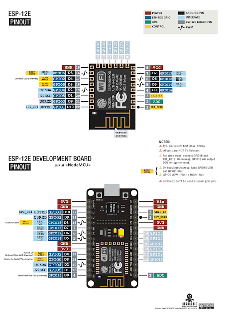 Pinout for NodeMCU based on ESP-12E module