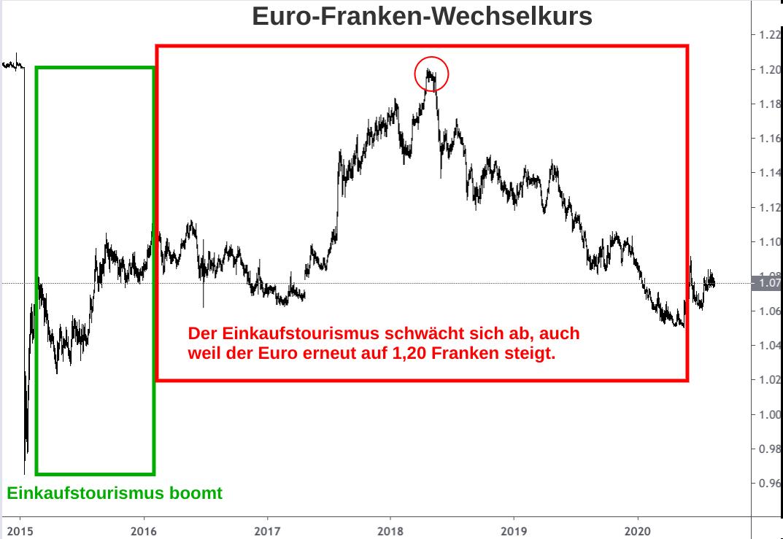 Wechselkurs Euro Schweizer Franken unterteilt nach starkem und schwachen Schweizer Einkaufstourismus