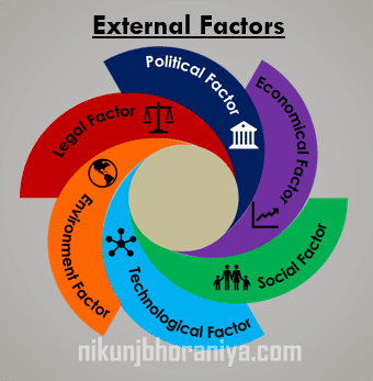 External Factors in Risk Based Thinking